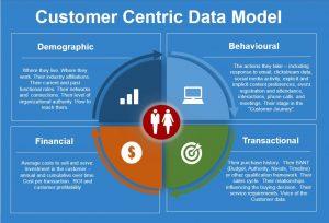 customer-centric-data-model